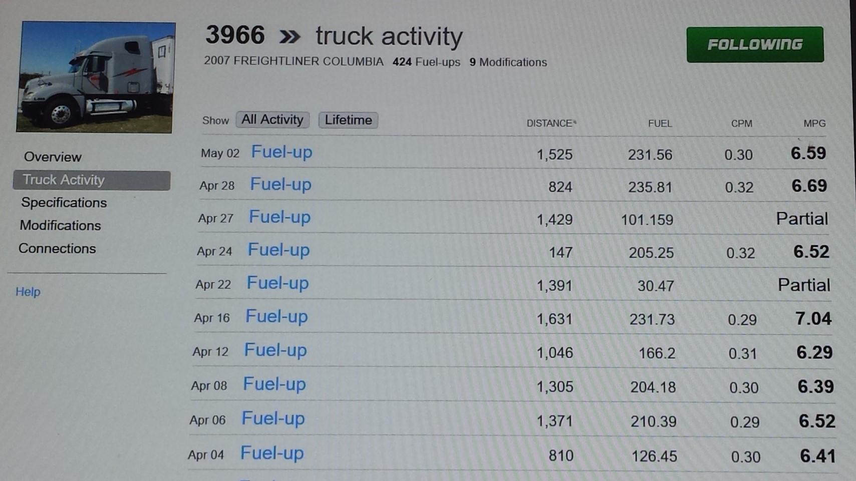 Baseline Fuel Mileage on 2007 Freightliner Average 6.55 MPG